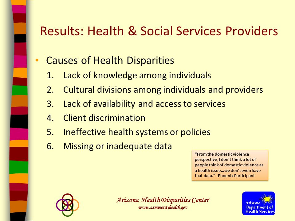Arizona Health Disparities Center www.azminorityhealth.gov Results: Health & Social Services Providers Causes of Health Disparities 1.Lack of knowledge among individuals 2.Cultural divisions among individuals and providers 3.Lack of availability and access to services 4.Client discrimination 5.Ineffective health systems or policies 6.Missing or inadequate data From the domestic violence perspective, I don't think a lot of people think of domestic violence as a health issue…we don't even have that data. -Phoenix Participant