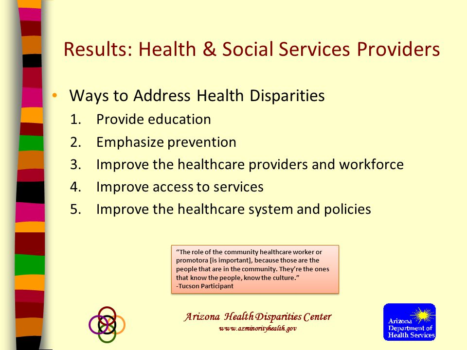Arizona Health Disparities Center www.azminorityhealth.gov Results: Health & Social Services Providers Health Indicators with Greatest Impact on a Community IndicatorTotal (n=52) Frequency No Health Insurance Coverage4382.6% Diabetes Incidence & Prevalence3465.3% Depression3465.3% Obesity2853.8% Prevention Care2344.2% Coronary Heart Disease Incidence & Prevalence1834.6% Substance Abuse1834.6% Teen Pregnancy (19 and younger)1630.7% Physical Inactivity1528.8% Cancer (Mortality)1426.9% Diseases of Heart (Mortality)1426.9%