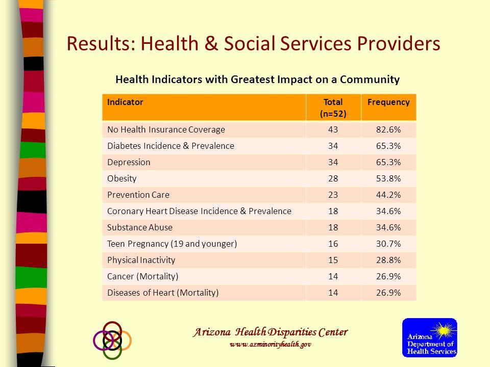 Arizona Health Disparities Center www.azminorityhealth.gov Results: Health Consumers Top 6 Health Concerns among Consumers 1.