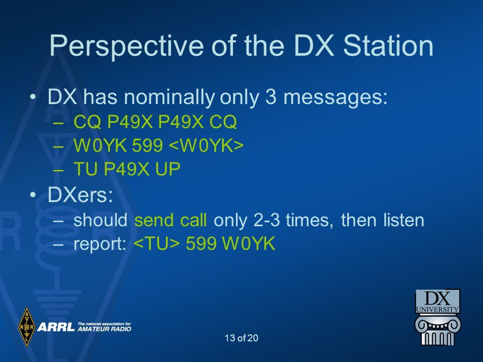 13 of 20 Perspective of the DX Station DX has nominally only 3 messages: – CQ P49X P49X CQ – W0YK 599 – TU P49X UP DXers: – should send call only 2-3