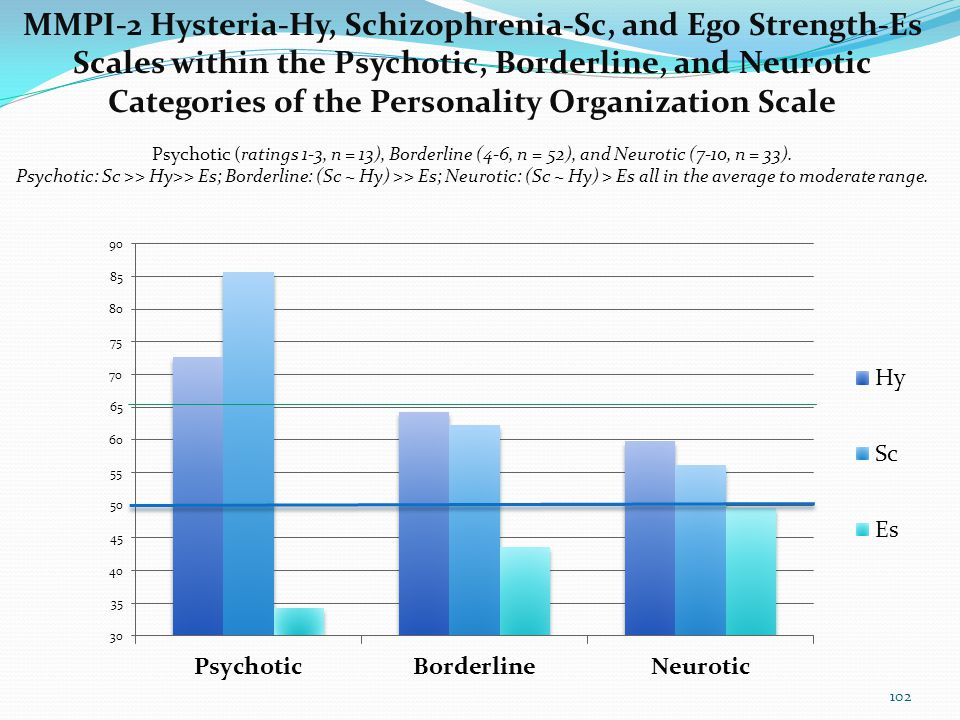 Testing Dimensional and Categorical Qualities of Personality Organization with 3 Scales (L+Pa+Sc)-(Hy+Pt)Es Sc, Hy and Es 101