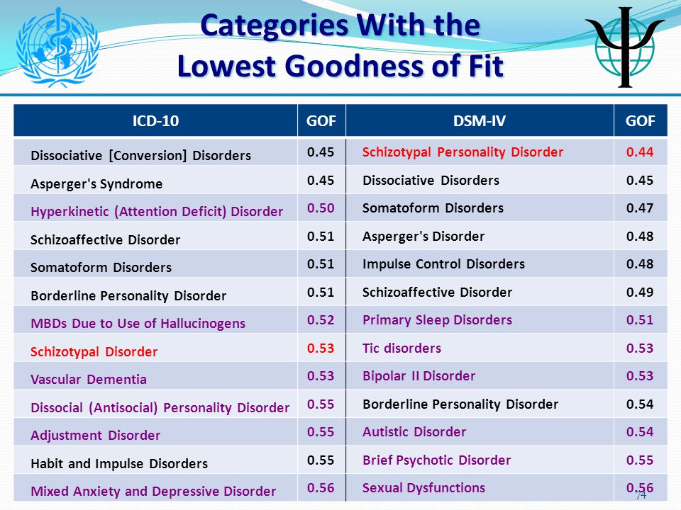 Categories With the Lowest Ease of Use ICD-10EOUDSM-IVEOU Asperger's Syndrome 0.50 Dissociative Disorders0.48 Dissociative [Conversion] Disorders 0.50