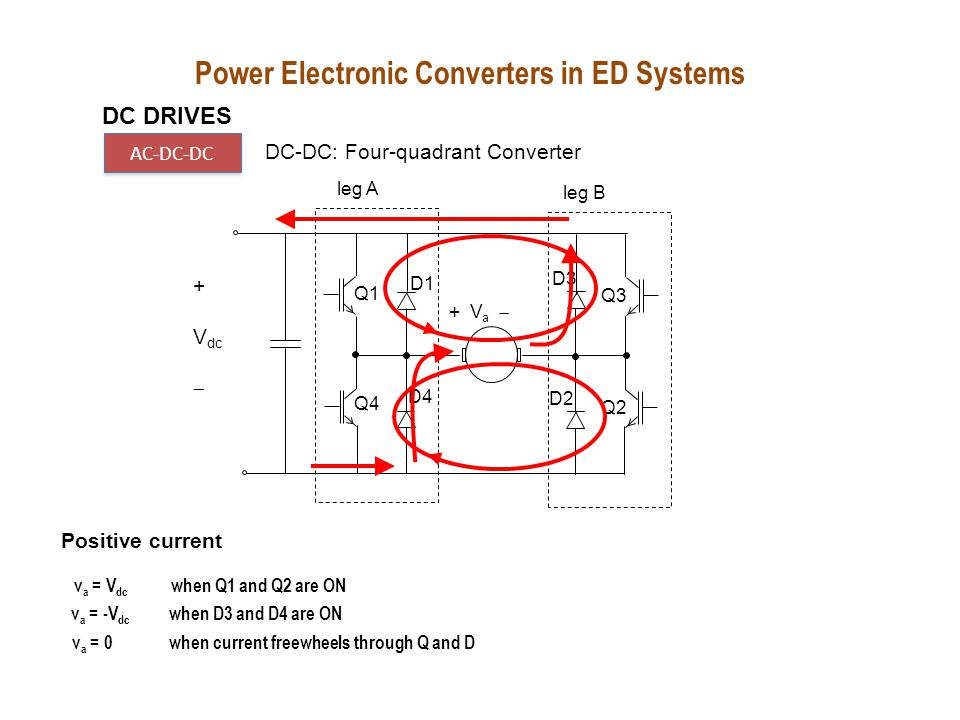 v a = -V dc when D3 and D4 are ON v a = V dc when Q1 and Q2 are ON v a = 0 when current freewheels through Q and D Positive current v a = V dc when D1 and D2 are ON Negative current leg A leg B + V a  Q1 Q4 Q3 Q2 D1 D3 D2 D4 + V dc  Power Electronic Converters in ED Systems DC DRIVES AC-DC-DC DC-DC: Four-quadrant Converter