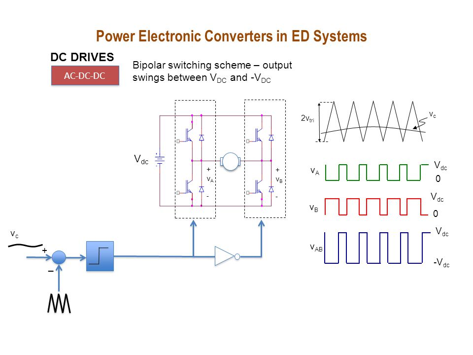 Power Electronic Converters in ED Systems DC DRIVES AC-DC-DC Unipolar switching scheme – output swings between V dc and -V dc V tri vcvc -v c vcvc + _ V dc +vA-+vA- +vB-+vB- -v c vAvA V dc 0 vBvB 0 v AB V dc 0