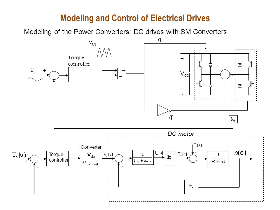 Design procedure in cascade control structure Inner loop (current or torque loop) the fastest – largest bandwidth The outer most loop (position loop) the slowest – smallest bandwidth Design starts from torque loop proceed towards outer loops Closed-loop speed control – an example Modeling and Control of Electrical Drives Modeling of the Power Converters: DC drives with SM Converters