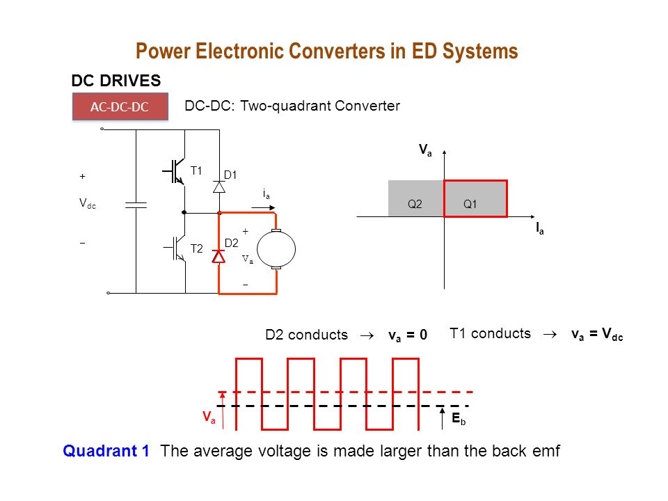 Q1Q2 VaVa IaIa T1 T2 D1 +Va-+Va- D2 iaia + V dc  D1 conducts  v a = V dc DC DRIVES AC-DC-DC DC-DC: Two-quadrant Converter Power Electronic Converters in ED Systems