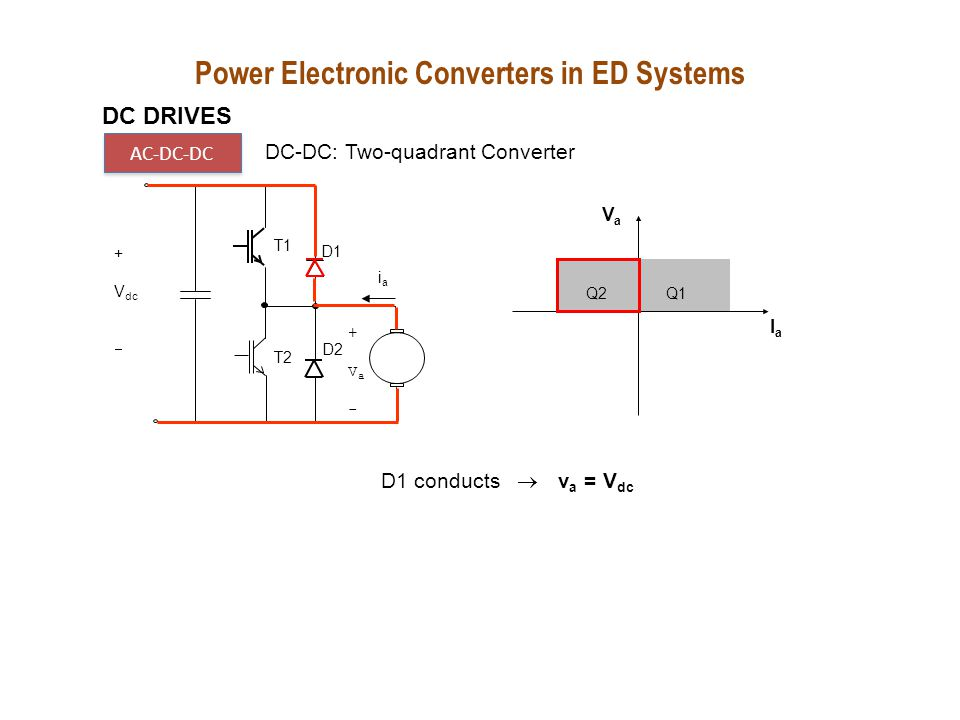 Q1Q2 VaVa IaIa T1 T2 D1 +Va-+Va- D2 iaia + V dc  T2 conducts  v a = 0 VaVa EbEb D1 conducts  v a = V dc Quadrant 2 The average voltage is made smallerr than the back emf, thus forcing the current to flow in the reverse direction DC DRIVES AC-DC-DC DC-DC: Two-quadrant Converter Power Electronic Converters in ED Systems