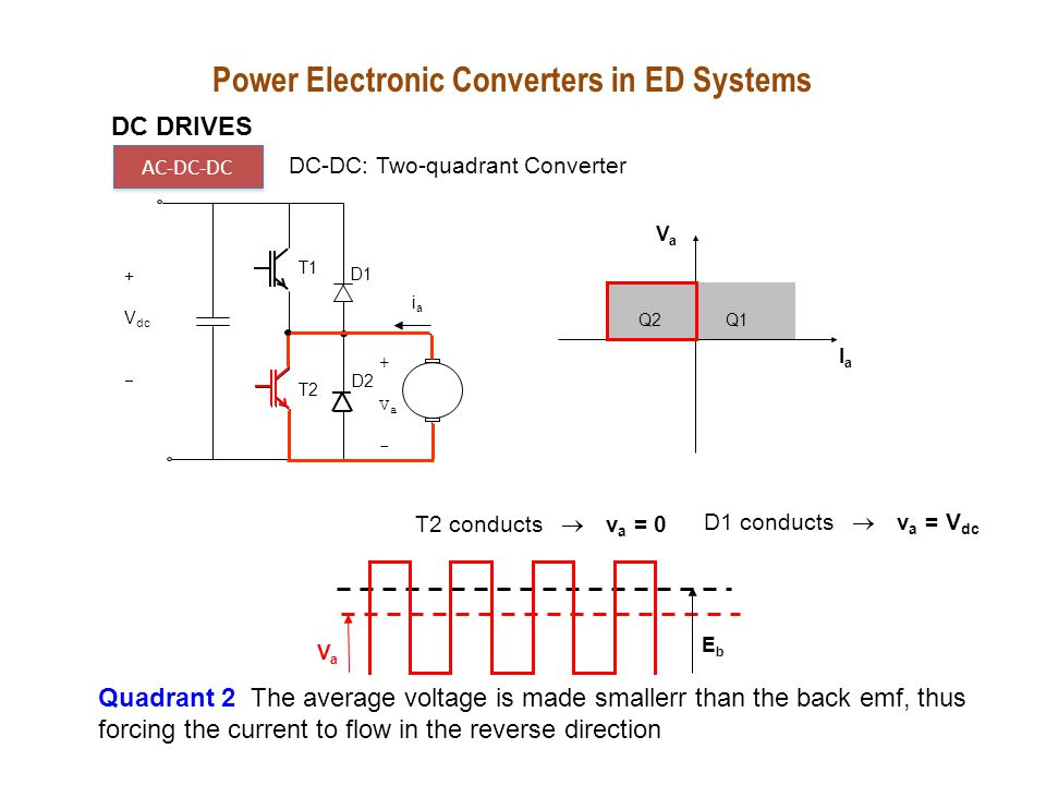 DC DRIVES AC-DC-DC DC-DC: Two-quadrant Converter + vcvc 2v tri vcvc +vA-+vA- V dc 0 Power Electronic Converters in ED Systems