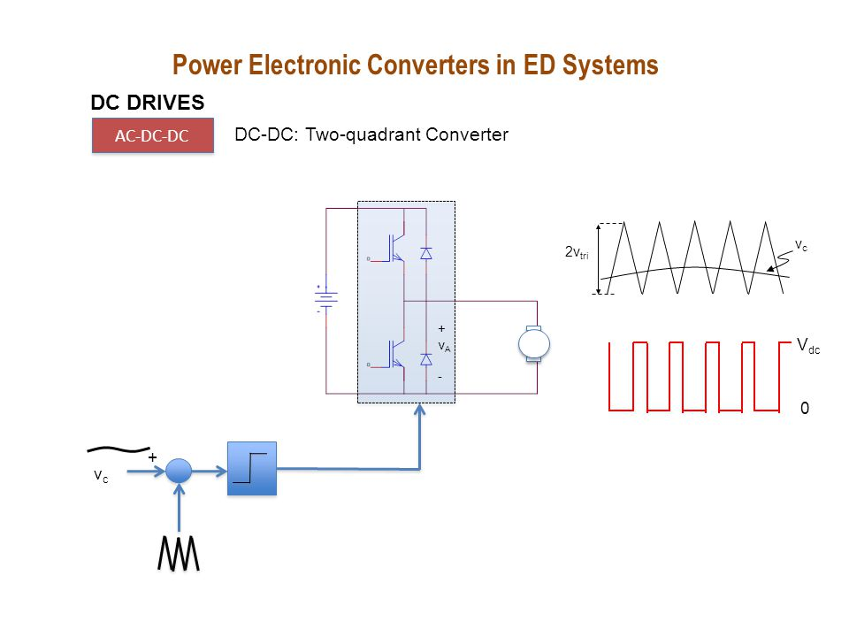 leg A leg B + V a  Q1 Q4 Q3 Q2 D1 D3 D2 D4 + V dc  v a = V dc when Q1 and Q2 are ON Positive current Power Electronic Converters in ED Systems DC DRIVES AC-DC-DC DC-DC: Four-quadrant Converter
