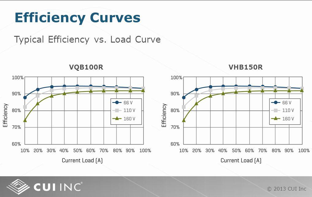 © 2013 CUI Inc Typical Efficiency vs. Load Curve Efficiency Curves VQB100RVHB150R