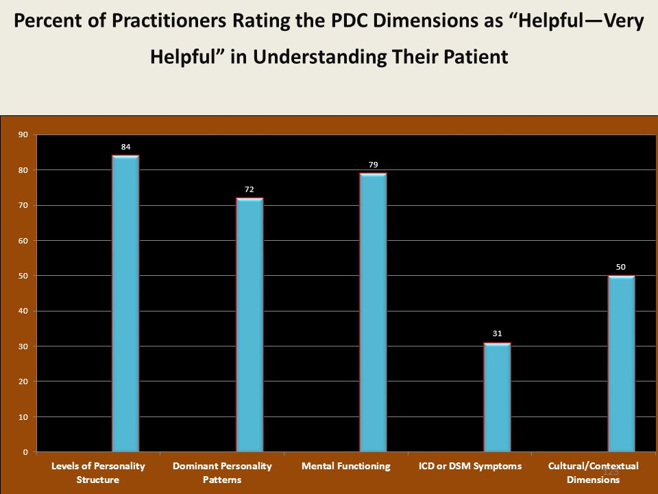Percent of Practitioners Rating the PDC Dimensions as Helpful—Very Helpful in Understanding Their Patient 123