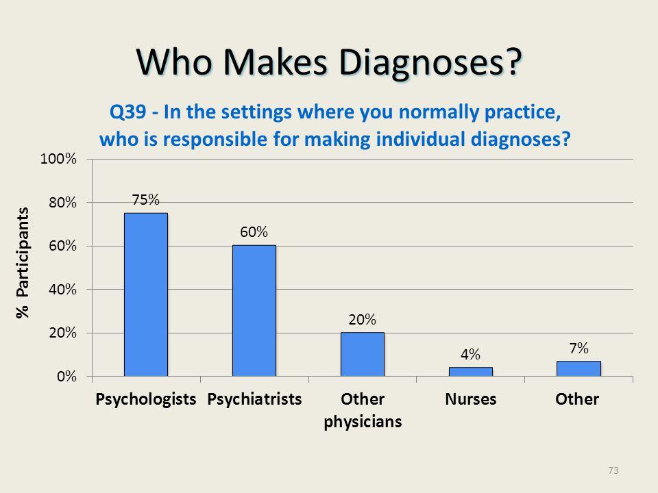 Who Makes Diagnoses? % Participants 73