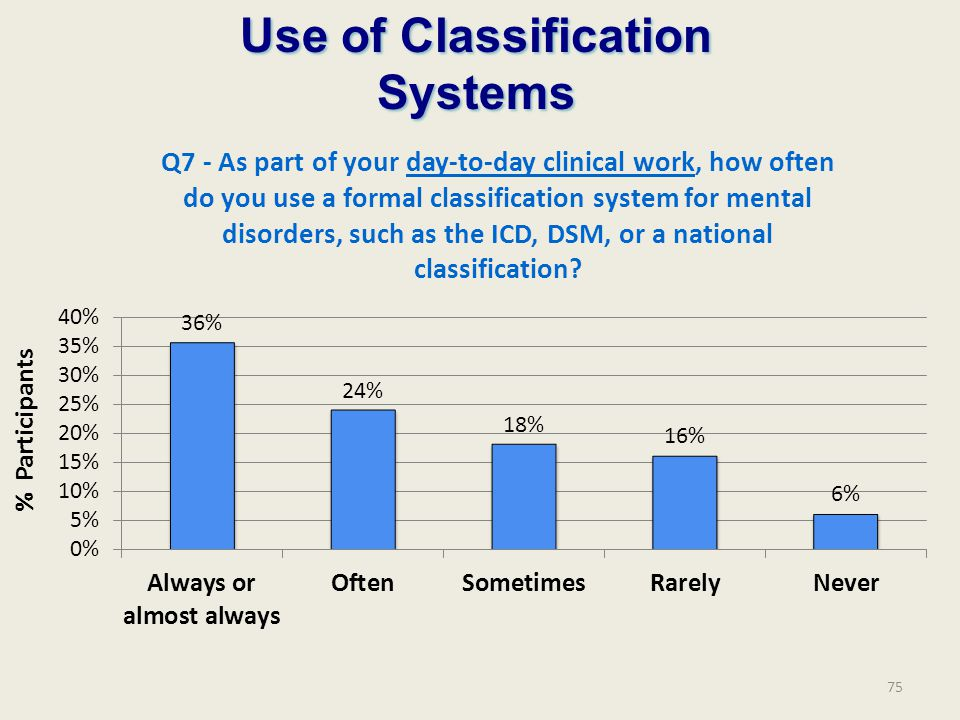 Use of Classification Systems % Participants 75