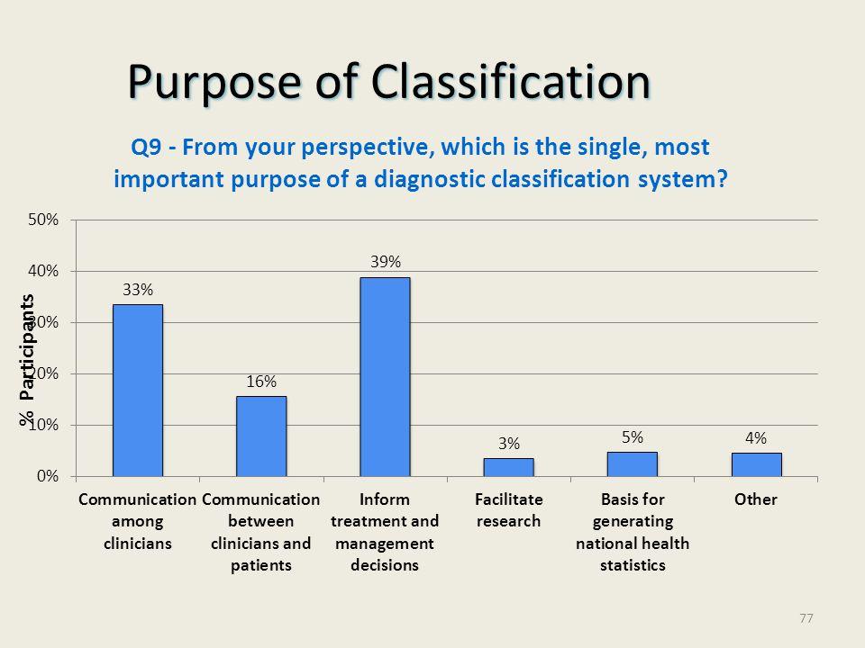 Purpose of Classification % Participants 77