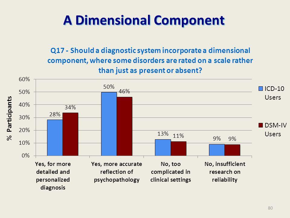 A Dimensional Component % Participants 80
