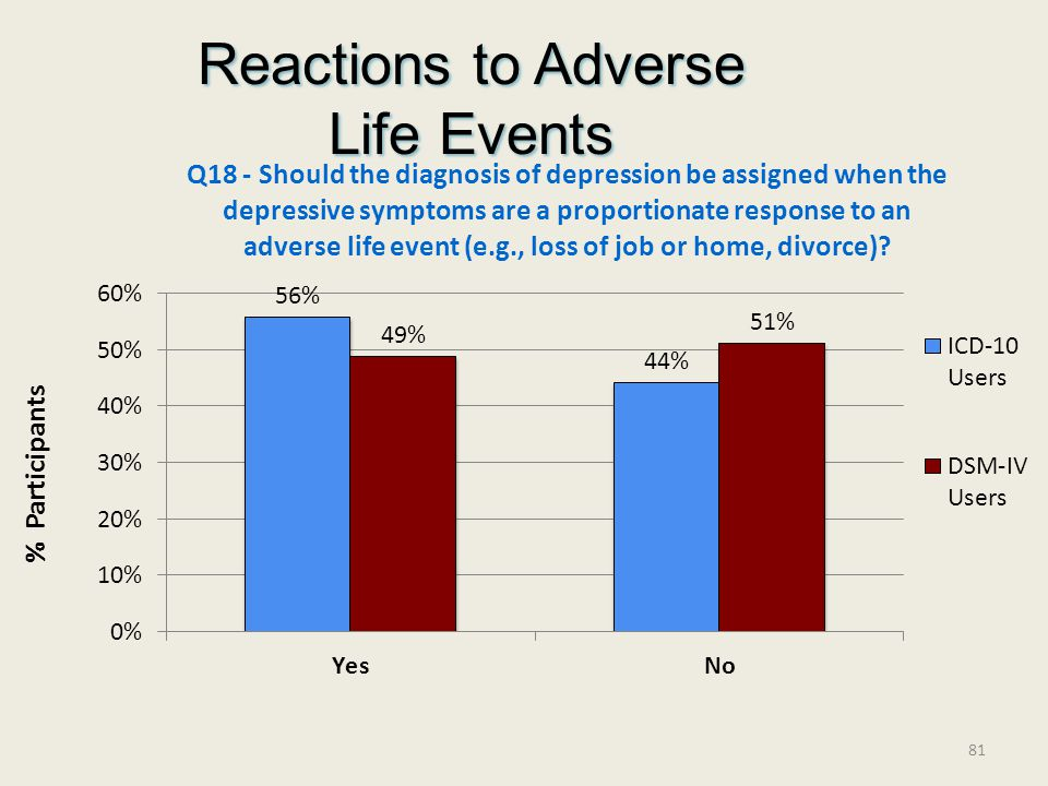 Reactions to Adverse Life Events % Participants 81
