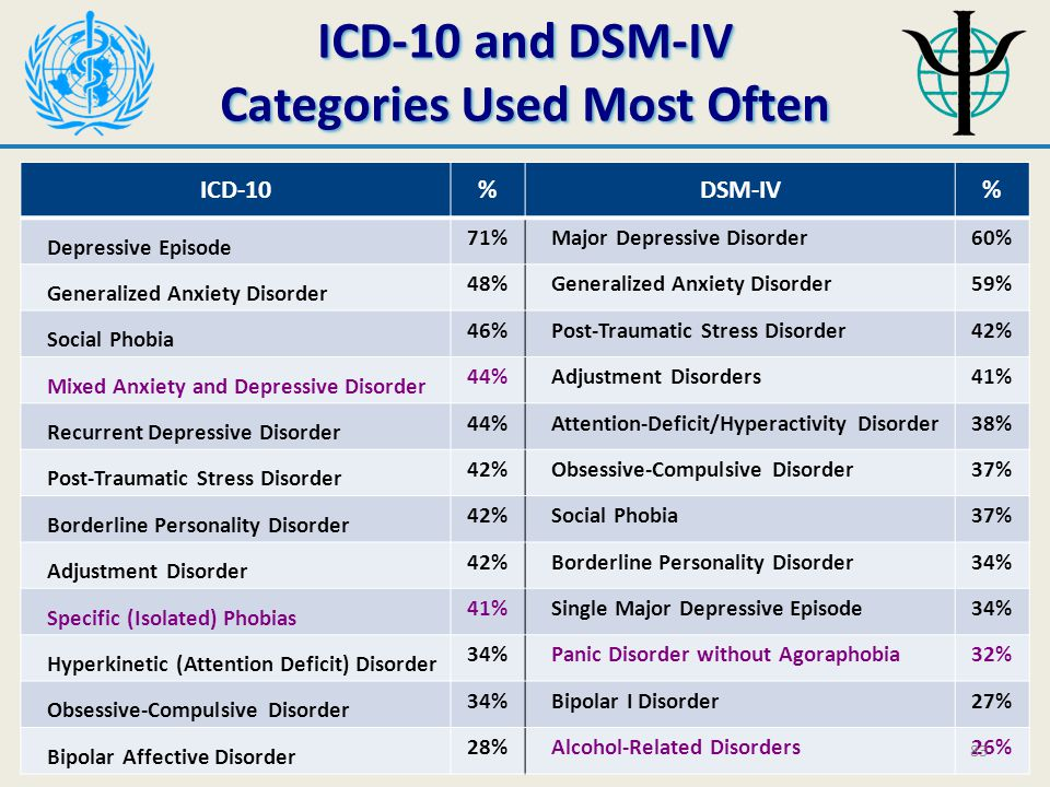 ICD-10 and DSM-IV Categories Used Most Often ICD-10 and DSM-IV Categories Used Most Often ICD-10%DSM-IV% Depressive Episode 71% Major Depressive Disorder60% Generalized Anxiety Disorder 48% Generalized Anxiety Disorder59% Social Phobia 46% Post-Traumatic Stress Disorder42% Mixed Anxiety and Depressive Disorder 44% Adjustment Disorders41% Recurrent Depressive Disorder 44% Attention-Deficit/Hyperactivity Disorder38% Post-Traumatic Stress Disorder 42% Obsessive-Compulsive Disorder37% Borderline Personality Disorder 42% Social Phobia37% Adjustment Disorder 42% Borderline Personality Disorder34% Specific (Isolated) Phobias 41% Single Major Depressive Episode34% Hyperkinetic (Attention Deficit) Disorder 34% Panic Disorder without Agoraphobia32% Obsessive-Compulsive Disorder 34% Bipolar I Disorder27% Bipolar Affective Disorder 28% Alcohol-Related Disorders26% 83