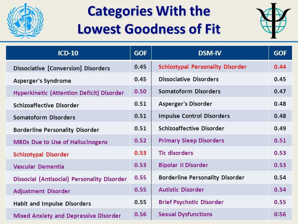 Categories With the Lowest Goodness of Fit ICD-10GOFDSM-IVGOF Dissociative [Conversion] Disorders 0.45 Schizotypal Personality Disorder0.44 Asperger s Syndrome 0.45 Dissociative Disorders0.45 Hyperkinetic (Attention Deficit) Disorder 0.50 Somatoform Disorders0.47 Schizoaffective Disorder 0.51 Asperger s Disorder0.48 Somatoform Disorders 0.51 Impulse Control Disorders0.48 Borderline Personality Disorder 0.51 Schizoaffective Disorder0.49 MBDs Due to Use of Hallucinogens 0.52 Primary Sleep Disorders0.51 Schizotypal Disorder 0.53 Tic disorders0.53 Vascular Dementia 0.53 Bipolar II Disorder0.53 Dissocial (Antisocial) Personality Disorder 0.55 Borderline Personality Disorder0.54 Adjustment Disorder 0.55 Autistic Disorder0.54 Habit and Impulse Disorders 0.55 Brief Psychotic Disorder0.55 Mixed Anxiety and Depressive Disorder 0.56 Sexual Dysfunctions0.56 85