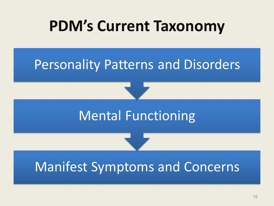 PDM's Current Taxonomy Manifest Symptoms and Concerns Mental Functioning Personality Patterns and Disorders 98
