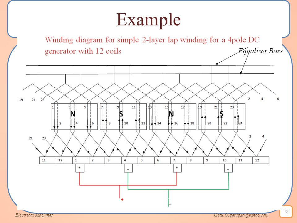 Example Electrical Machines Getu.G:getugaa@yahoo.com 78 Equalizer Bars