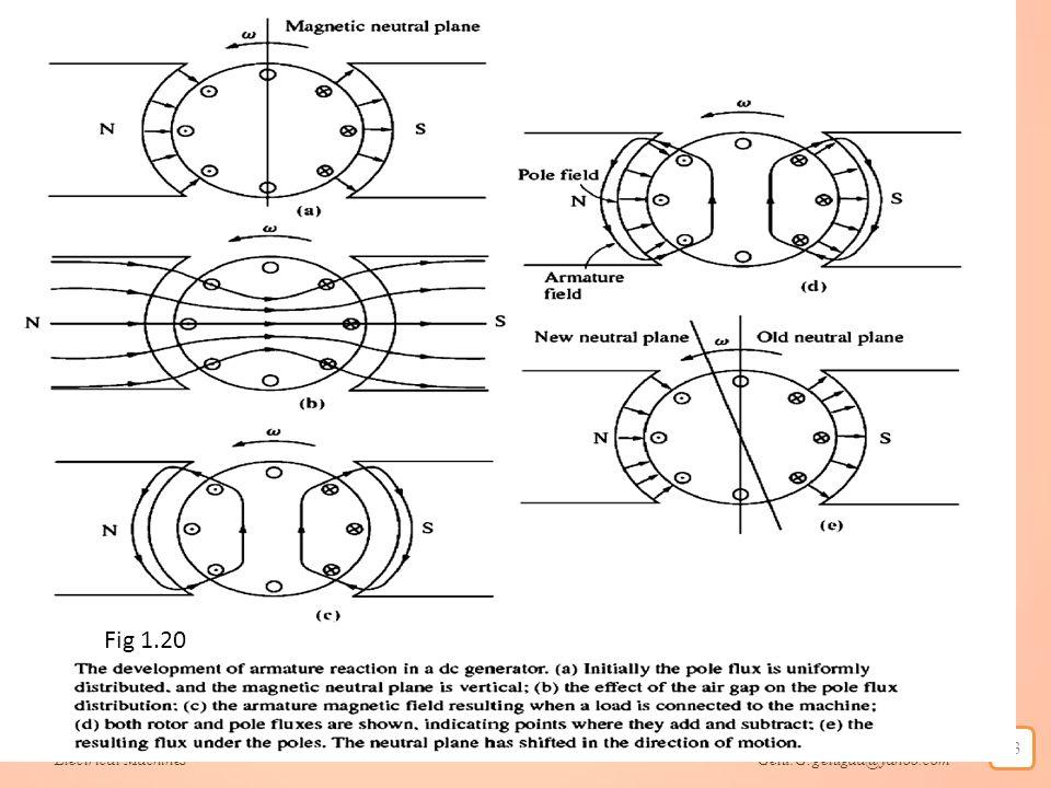 Electrical Machines Getu.G:getugaa@yahoo.com 93 Fig 1.20