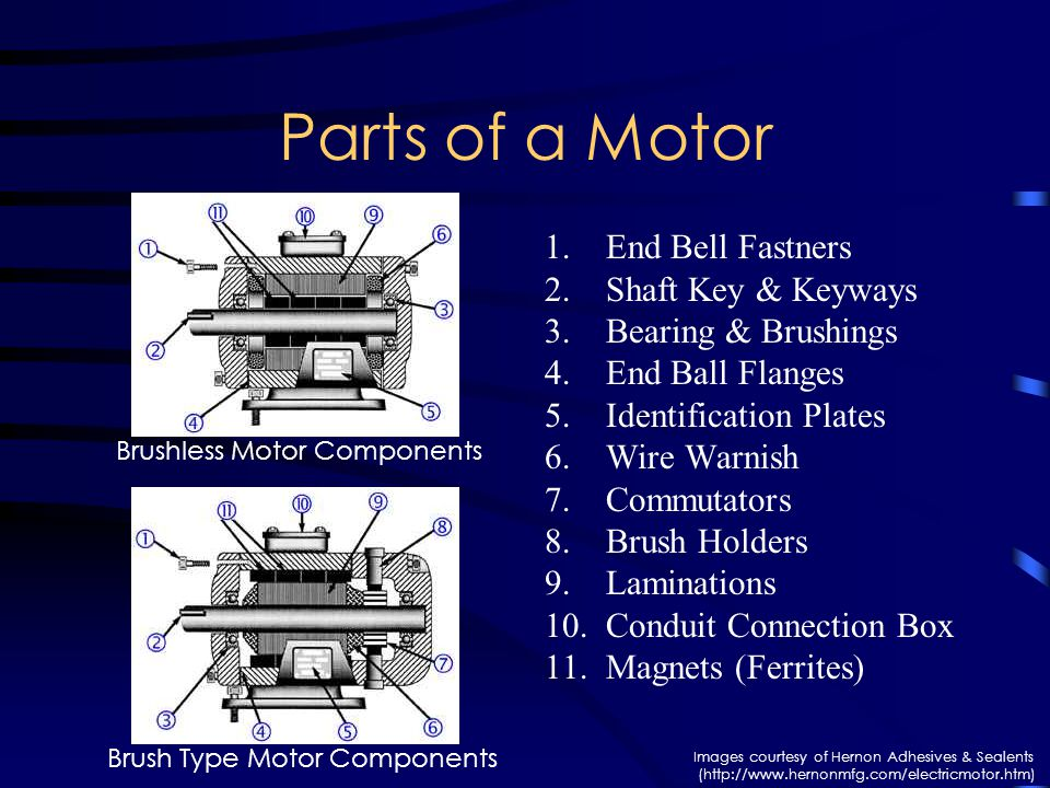 Parts of a Motor 1.End Bell Fastners 2.Shaft Key & Keyways 3.Bearing & Brushings 4.End Ball Flanges 5.Identification Plates 6.Wire Warnish 7.Commutators 8.Brush Holders 9.Laminations 10.Conduit Connection Box 11.Magnets (Ferrites) Brushless Motor Components Brush Type Motor Components Images courtesy of Hernon Adhesives & Sealents (http://www.hernonmfg.com/electricmotor.htm)