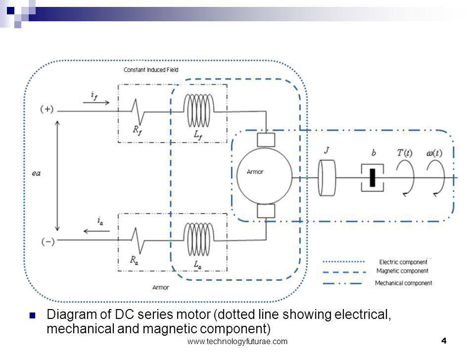 Diagram of DC series motor (dotted line showing electrical, mechanical and magnetic component) 4www.technologyfuturae.com