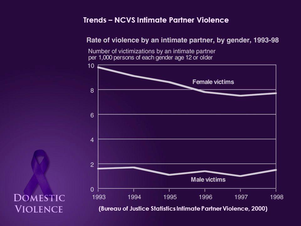 Trends – UCR-SHR Intimate Partner Homicide (76-98) (Bureau of Justice Statistics Intimate Partner Violence, 2000)