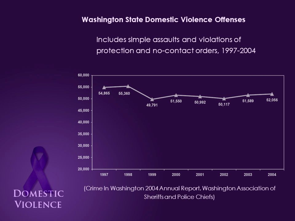Pierce County Domestic Violence Offenses in 2004 (Crime In Washington 2004 Annual Report, Washington Association of Sheriffs and Police Chiefs) 5,773 1,888 789 247 210 79 49 24 8 1 Simple Assault: Order Violations: Aggravated Assault: Burglary: Larceny: Motor Vehicle Theft: Rape: Robbery: Murder: Arson: