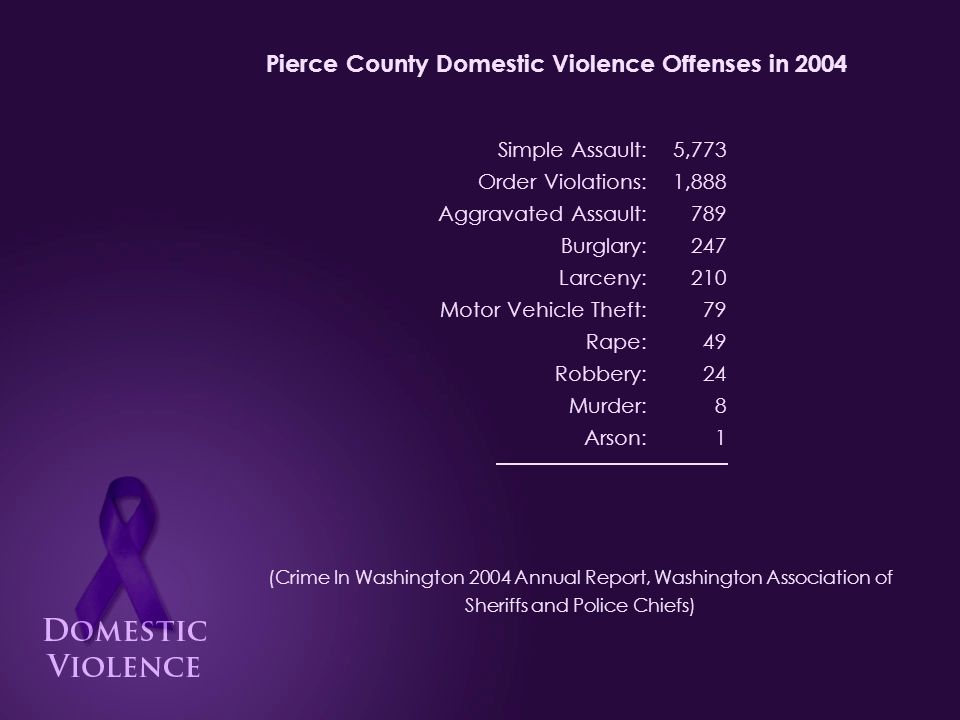 Pierce County Domestic Violence Offenses in 2004 (Crime In Washington 2004 Annual Report, Washington Association of Sheriffs and Police Chiefs) 5,773 1,888 789 247 210 79 49 24 8 1 9,068 Simple Assault: Order Violations: Aggravated Assault: Burglary: Larceny: Motor Vehicle Theft: Rape: Robbery: Murder: Arson: Total Offenses: