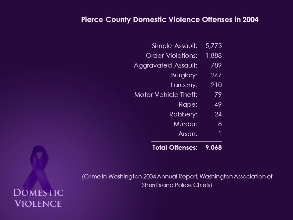 Pierce County Domestic Violence Offenses in 2004 (Crime In Washington 2004 Annual Report, Washington Association of Sheriffs and Police Chiefs) 5,773