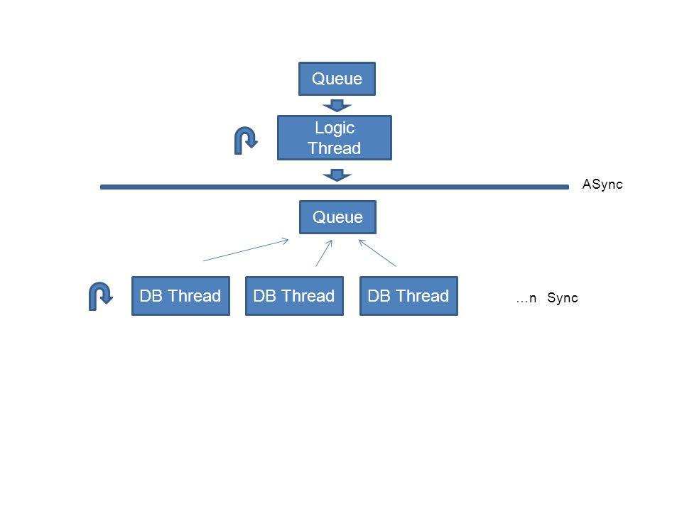 Logic Thread Queue DB Thread Queue ASync …n Sync