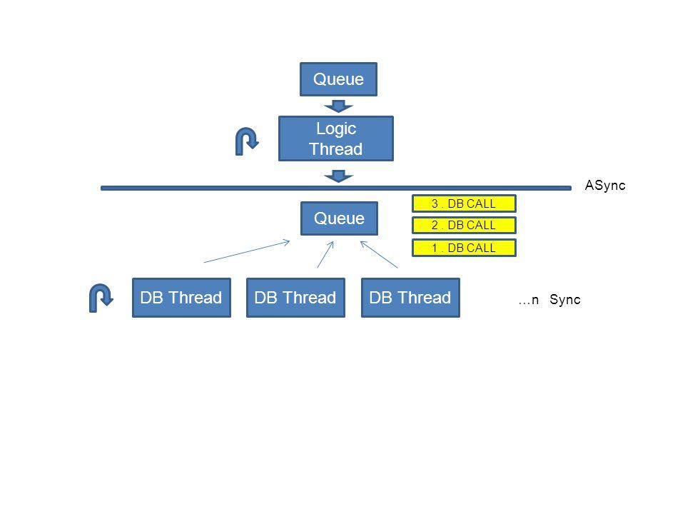 Logic Thread Queue DB Thread Queue ASync …n Sync 1. DB CALL 2. DB CALL 3. DB CALL
