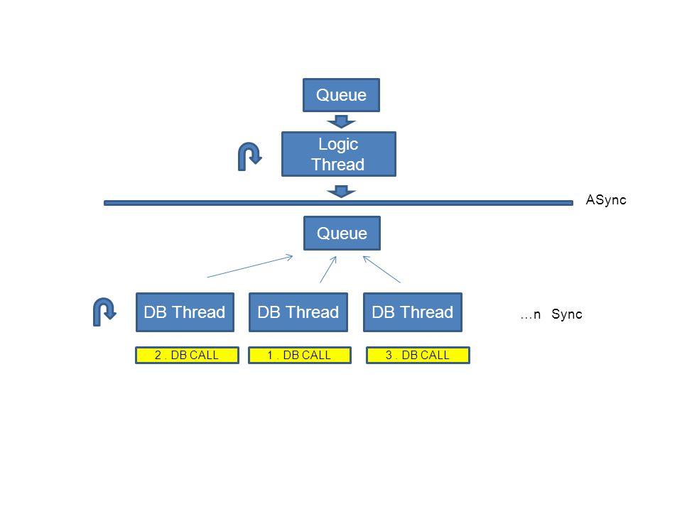 Logic Thread Queue DB Thread Queue ASync …n Sync 1. DB CALL2. DB CALL3. DB CALL