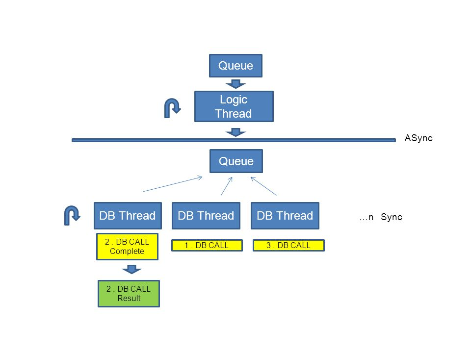 Logic Thread Queue DB Thread Queue ASync …n Sync 1.