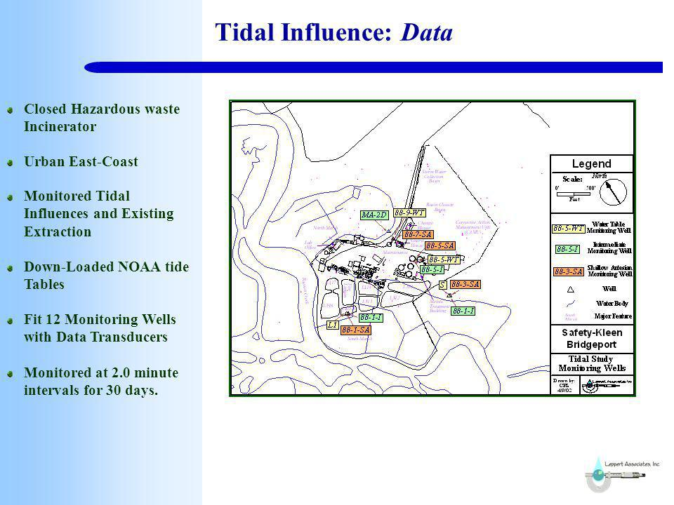 Tidal Influence: Stress Measured Influence in Monitoring Wells Screened in Three Units Barometric Pressure Solar & Lunar Tides Statistically Compare Influence Measured at Creek to Tide Charts Develop a Statistical Relation Ship Model Stress Defined By Measured Step Function