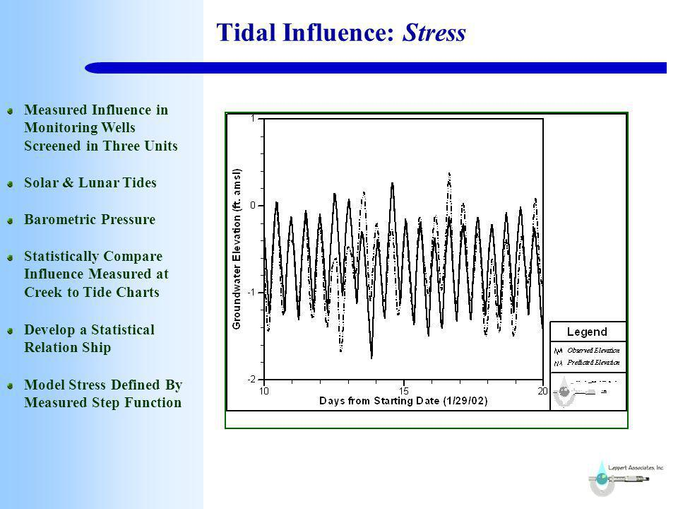 Tidal Influence: Benefit Use the Quick Response to Tidal Influences for Calibration Verification Minor Effect on Capture Zones Observed All Three Influences in Monitoring Well Even Below Hydraulic Connection