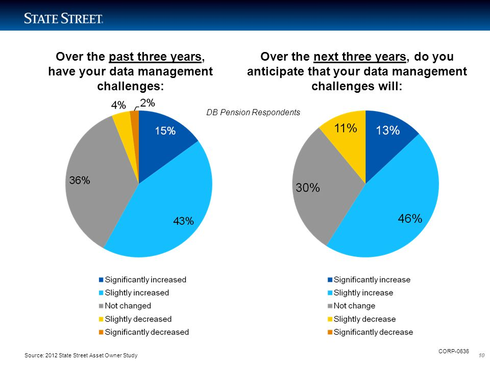 10 Over the past three years, have your data management challenges: Over the next three years, do you anticipate that your data management challenges
