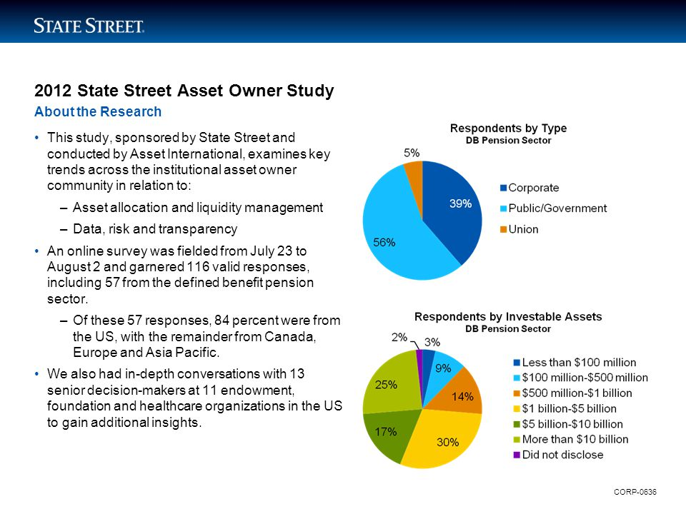 LIMITED ACCESS 2012 State Street Asset Owner Study This study, sponsored by State Street and conducted by Asset International, examines key trends acr