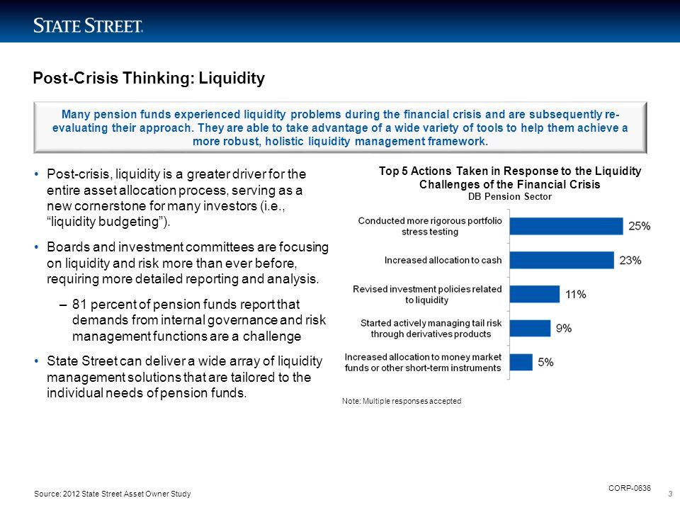 33 Post-Crisis Thinking: Liquidity Post-crisis, liquidity is a greater driver for the entire asset allocation process, serving as a new cornerstone fo