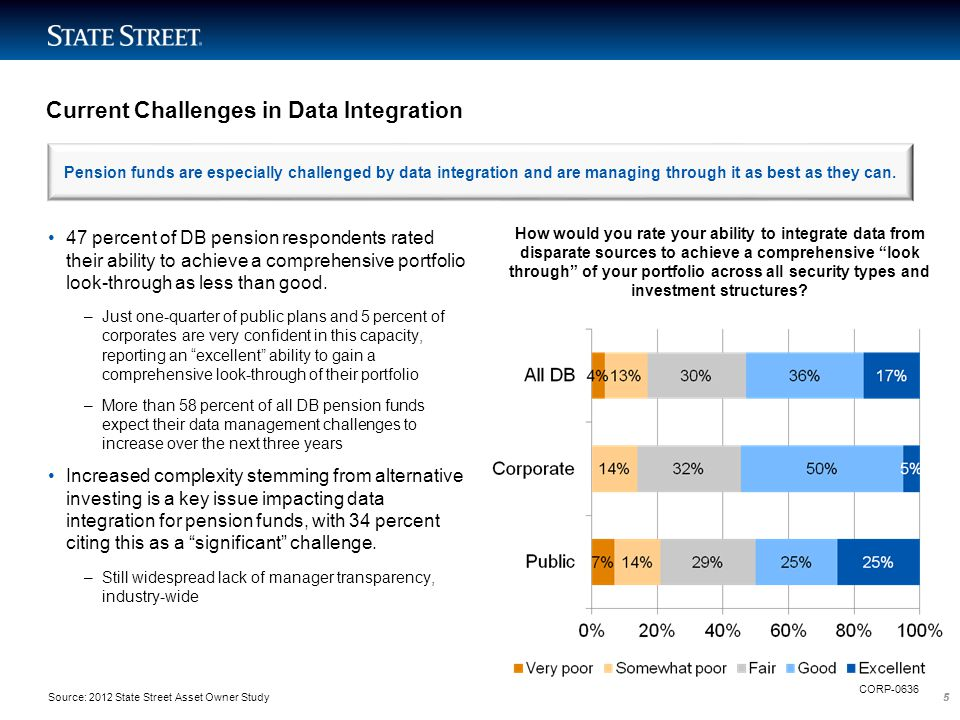 55 Current Challenges in Data Integration 47 percent of DB pension respondents rated their ability to achieve a comprehensive portfolio look-through a