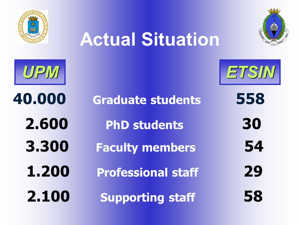 40.000 Graduate students 558 2.600 PhD students 30 3.300 Faculty members 54 1.200 Professional staff 29 2.100 Supporting staff 58 Actual Situation UPM