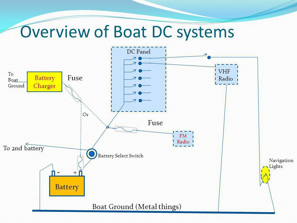 Overview of Boat DC systems - + Battery Boat Ground (Metal things) Battery Select Switch To 2nd battery DC Panel VHF Radio Navigation Lights FM Radio