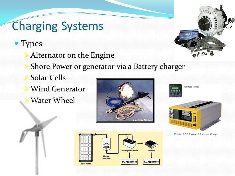Charging Systems Types  Alternator on the Engine  Shore Power or generator via a Battery charger  Solar Cells  Wind Generator  Water Wheel