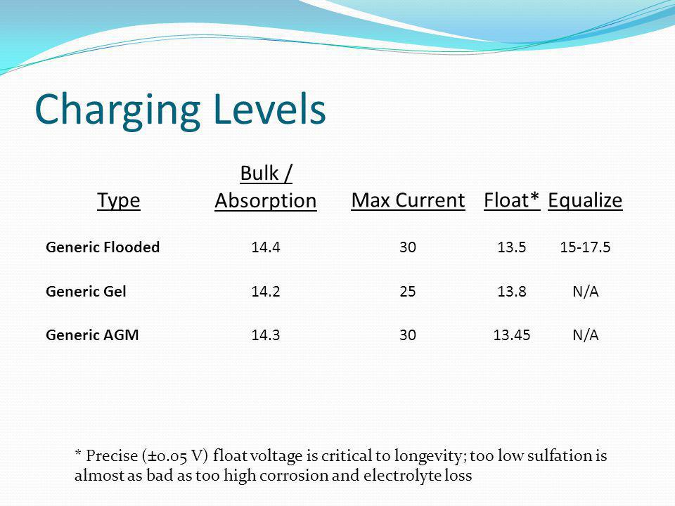 Charging Levels Type Bulk / AbsorptionMax CurrentFloat*Equalize Generic Flooded14.43013.515-17.5 Generic Gel14.22513.8N/A Generic AGM14.33013.45N/A * Precise (±0.05 V) float voltage is critical to longevity; too low sulfation is almost as bad as too high corrosion and electrolyte loss