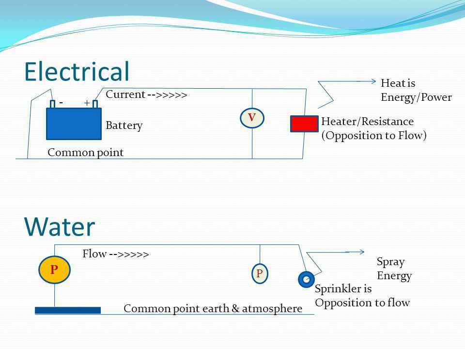 Battery Types Typical on Boats Gel Cell  The acid is mixed with a silica fume creating a gel-like electrolyte.
