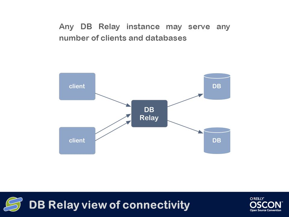 Any DB Relay instance may serve any number of clients and databases DB Relay view of connectivity