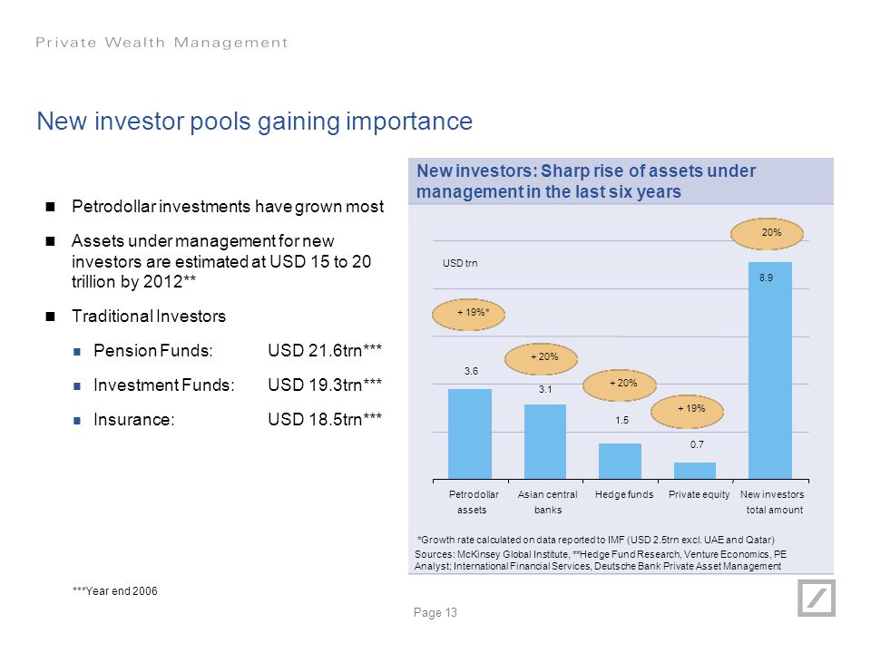 Page 13 New investor pools gaining importance Petrodollar investments have grown most Assets under management for new investors are estimated at USD 1