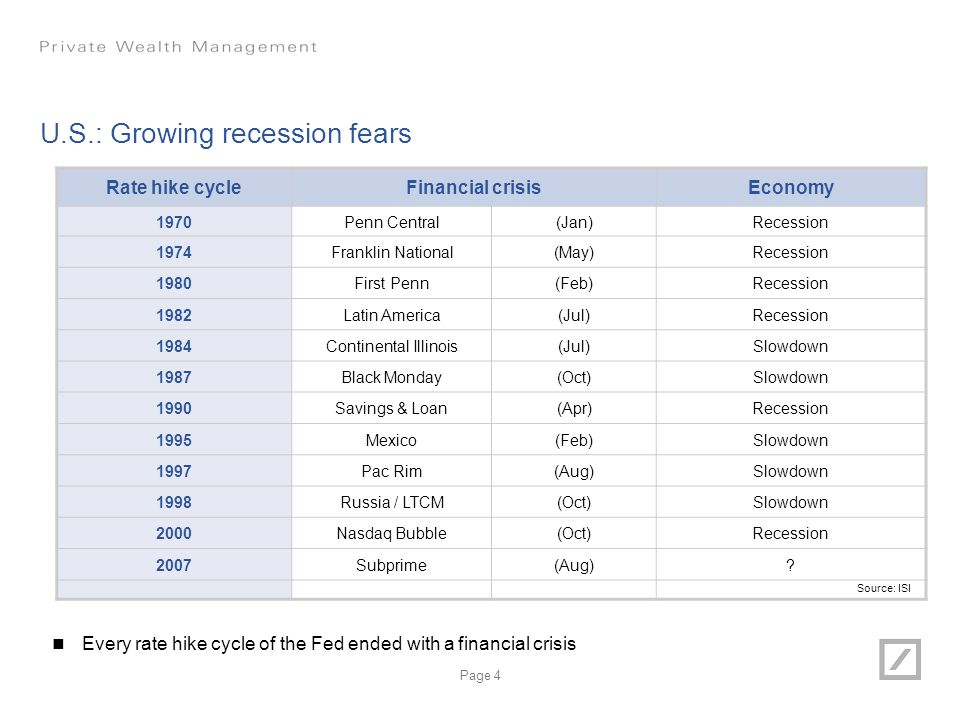 Page 4 U.S.: Growing recession fears Rate hike cycleFinancial crisisEconomy 1970Penn Central(Jan)Recession 1974Franklin National(May)Recession 1980Fir