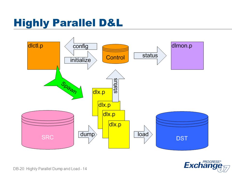 DB-20: Highly Parallel Dump and Load - 14 Highly Parallel D&L